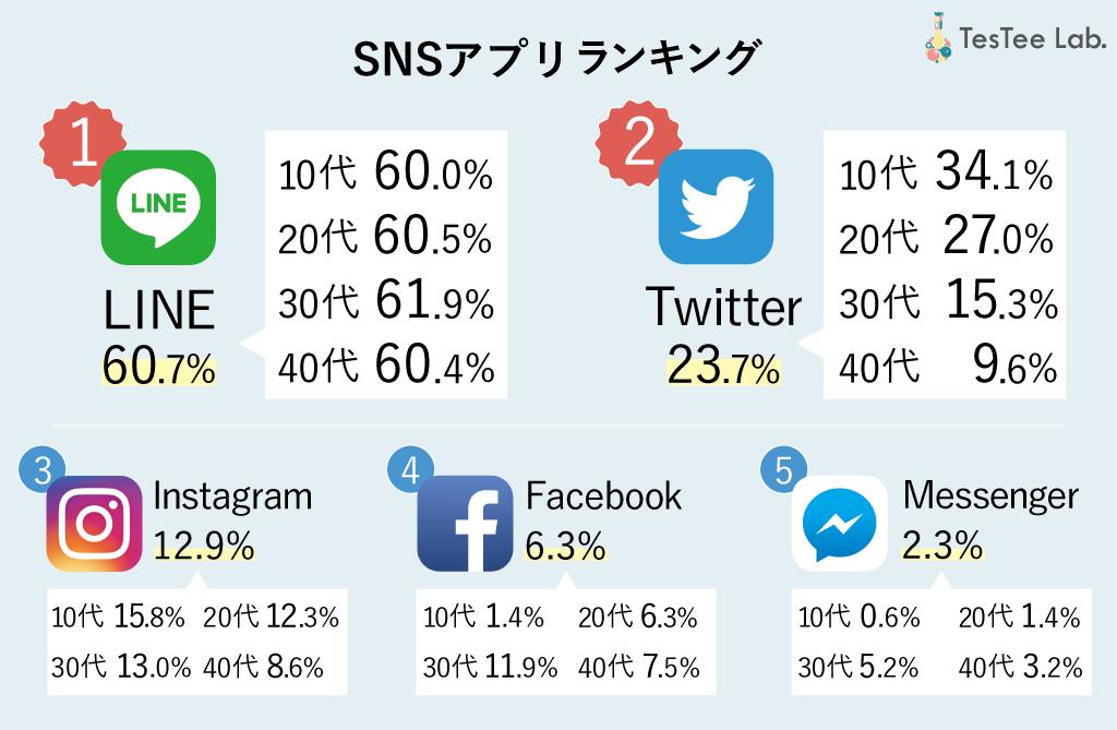 スクリーンショット解析ホーム画面調査SNSアプリランキング