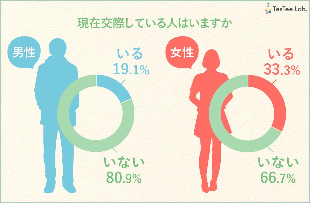 若年層男女マッチングアプリ調査交際状況