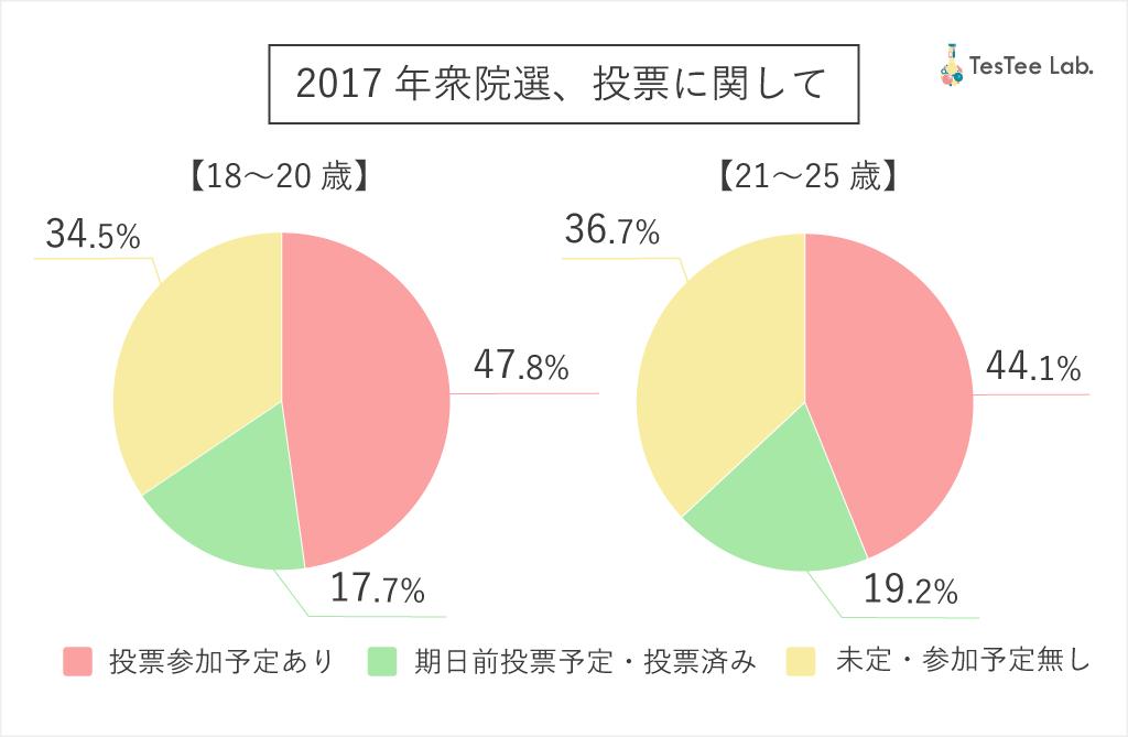 2017年衆議院議員総選挙若年層男女投票参加率