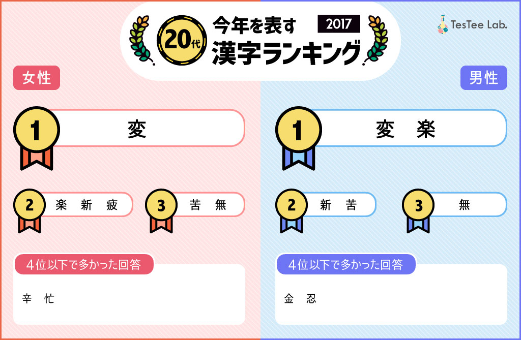 2017年テスティーバズランキング今年の漢字一文字