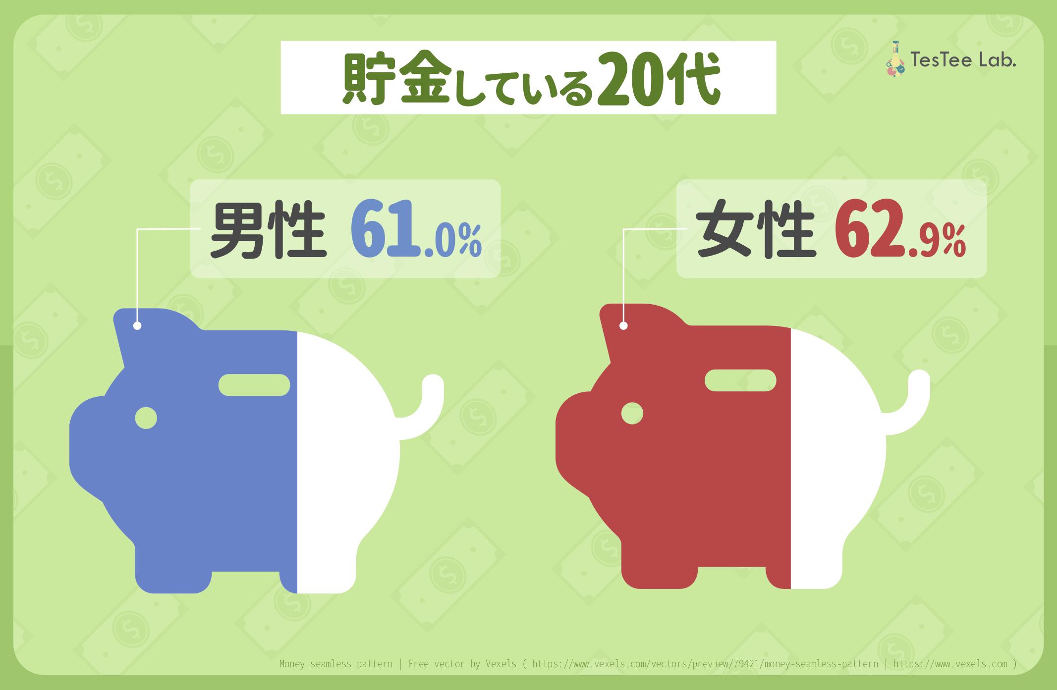 20代男女の「貯金と資産運用」に関する調査貯金率
