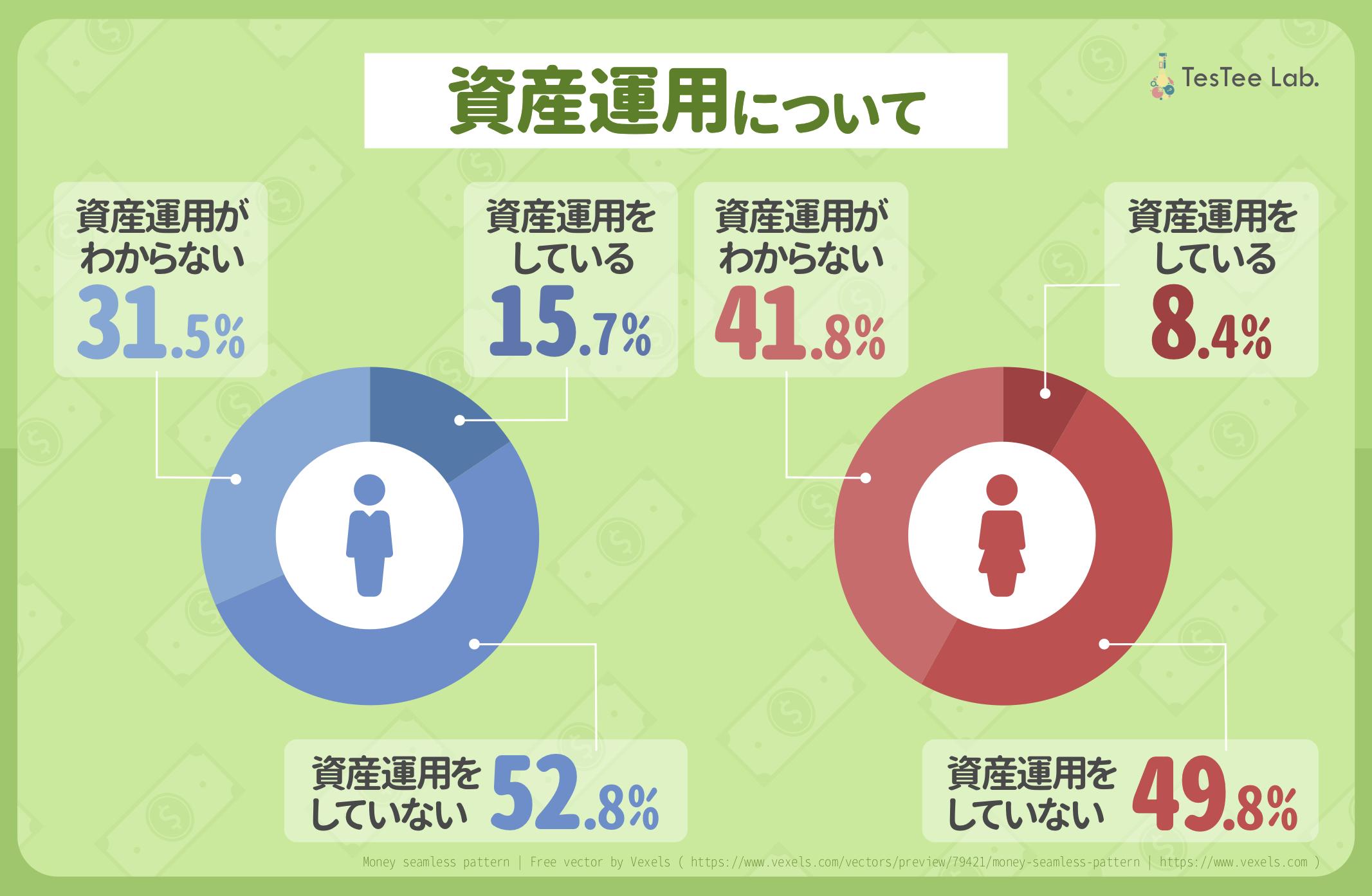 20代男女の「貯金と資産運用」に関する調査資産運用割合