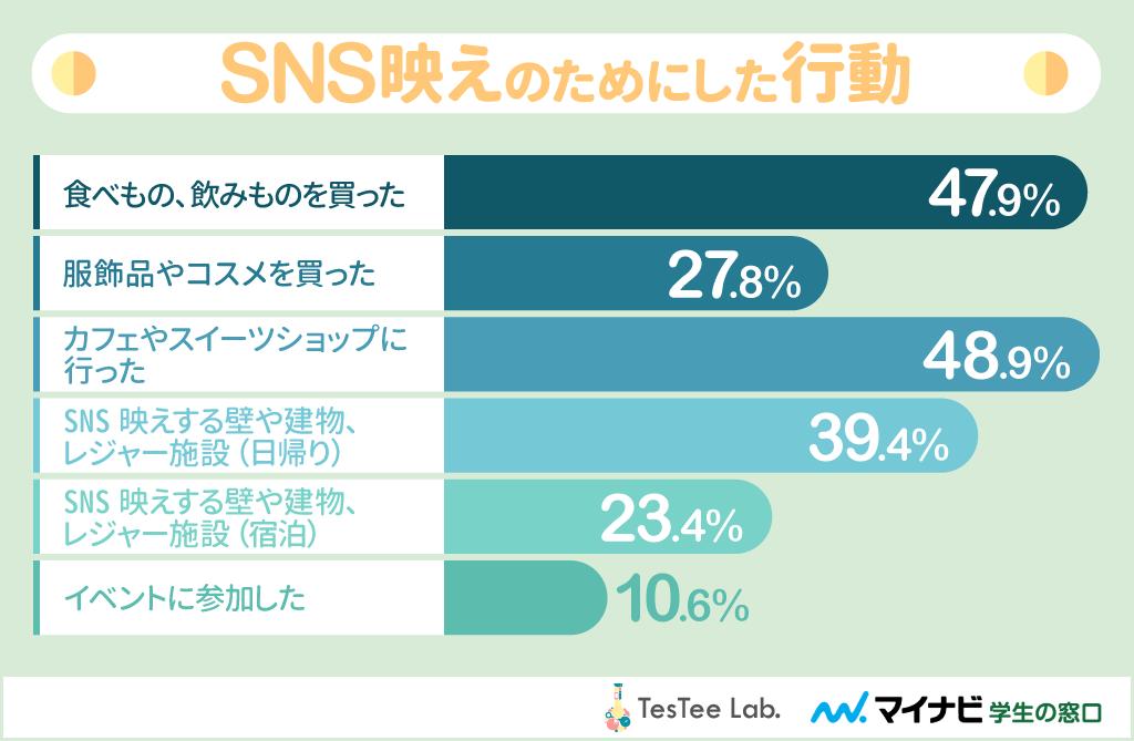 ColegeLab女子大生カメラアプリ調査SNS経由行動