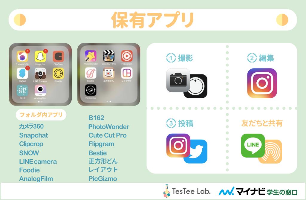 ColegeLab女子大生カメラアプリ調査インタビュー