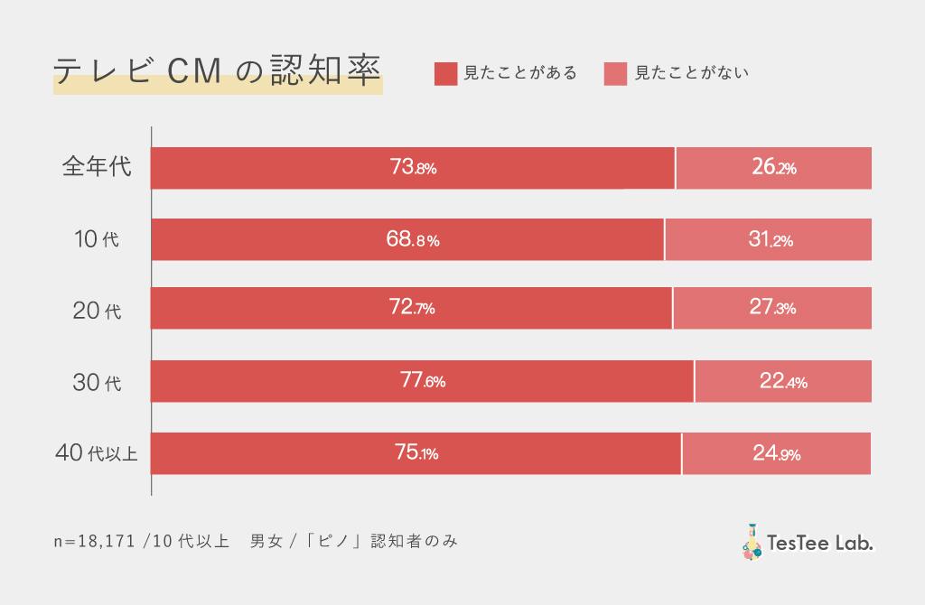 ピノ商品別市場調査ピノTVCM認知率調査画像