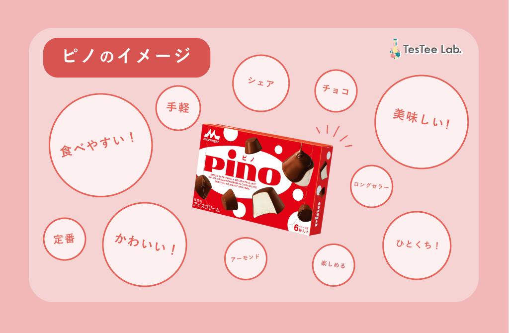 ピノ商品別市場調査ピノイメージ調査画像