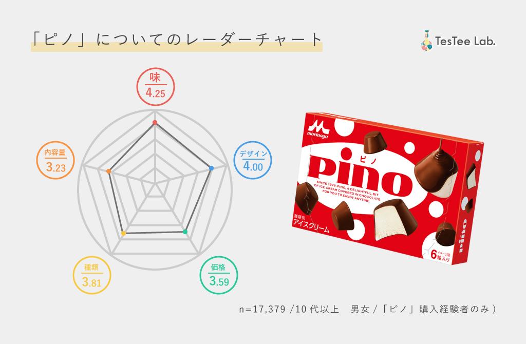 ピノ商品別市場調査ピノレーダーチャート画像