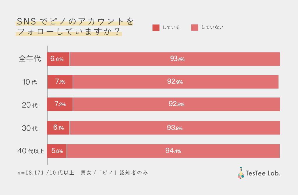 ピノ商品別市場調査ピノSNSフォロー率画像