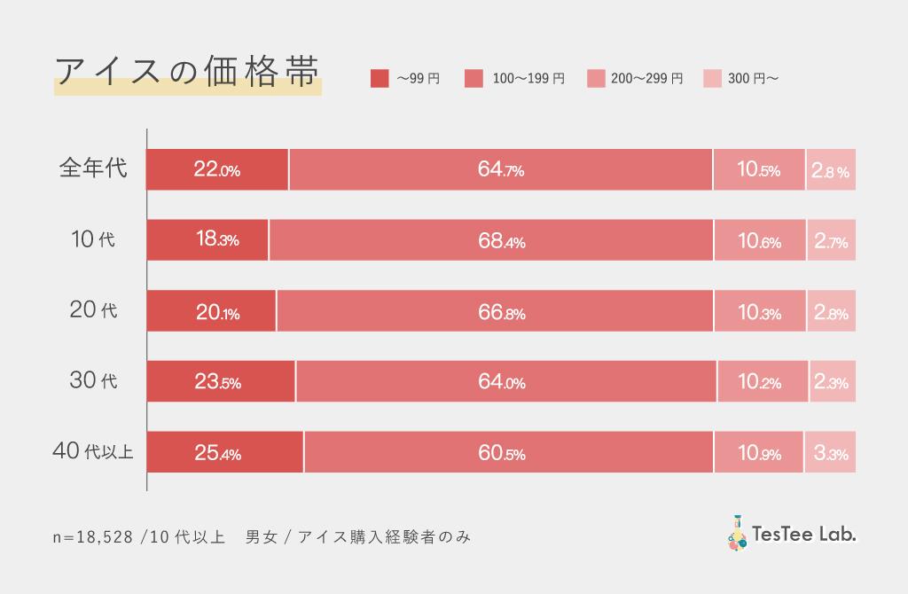 ピノ商品別市場調査アイス購入価格帯調査画像