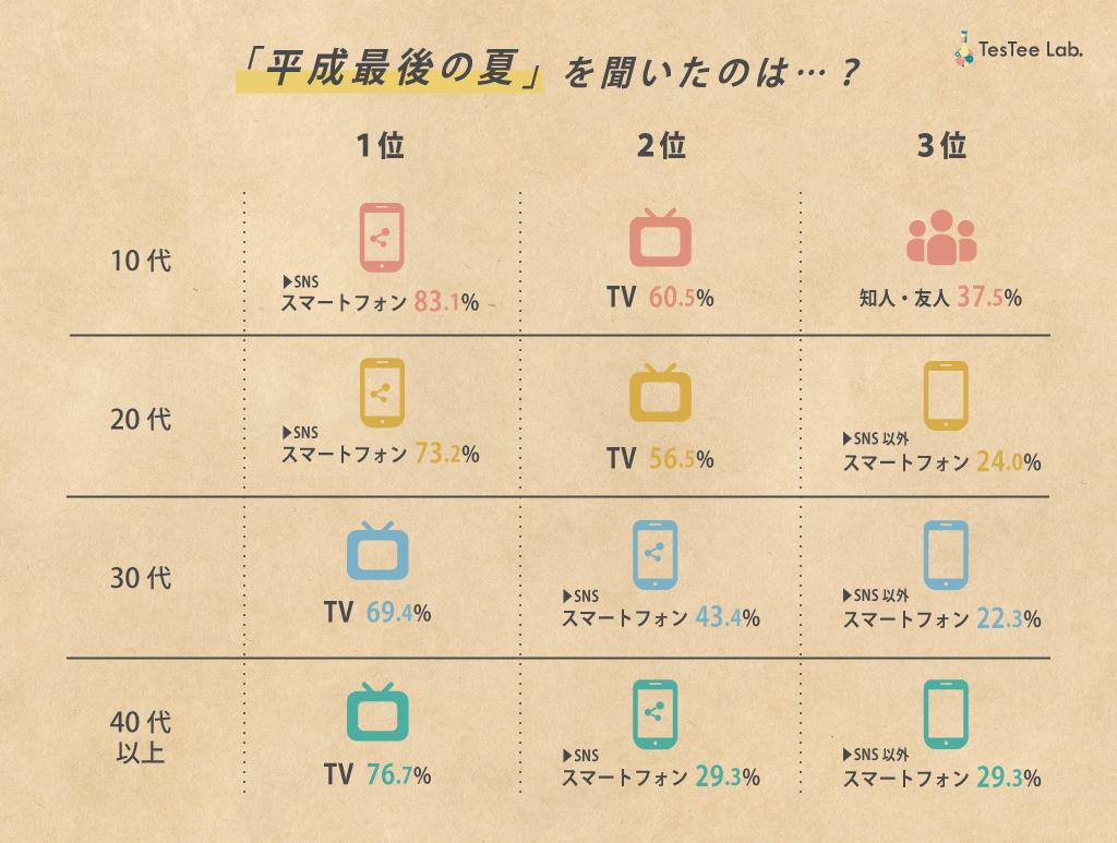平成最後の夏に関する調査情報収集経路