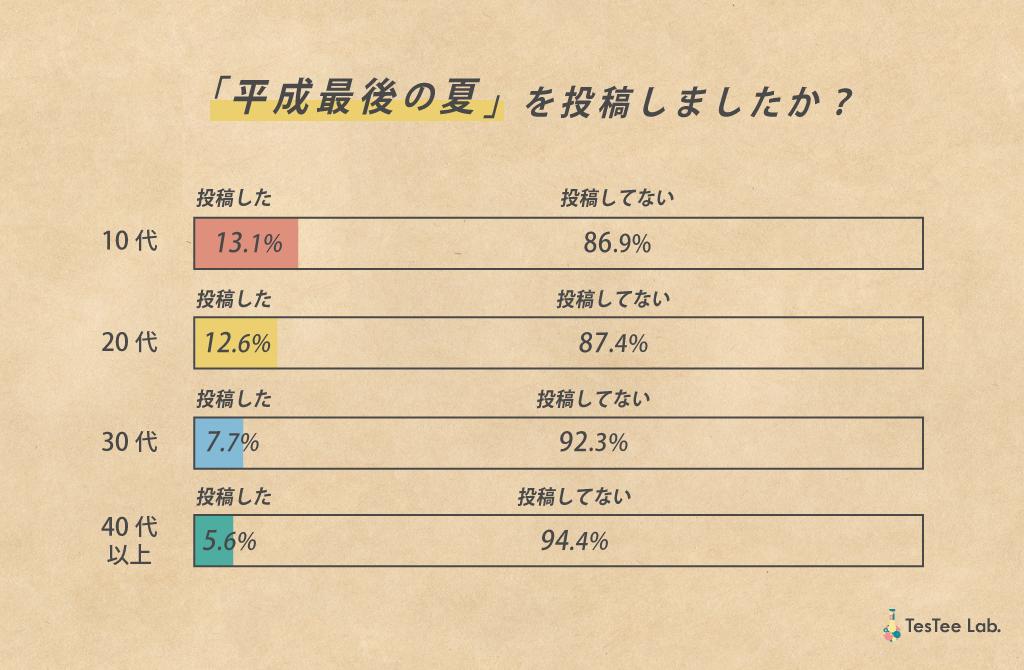 平成最後の夏に関する調査投稿経験有無