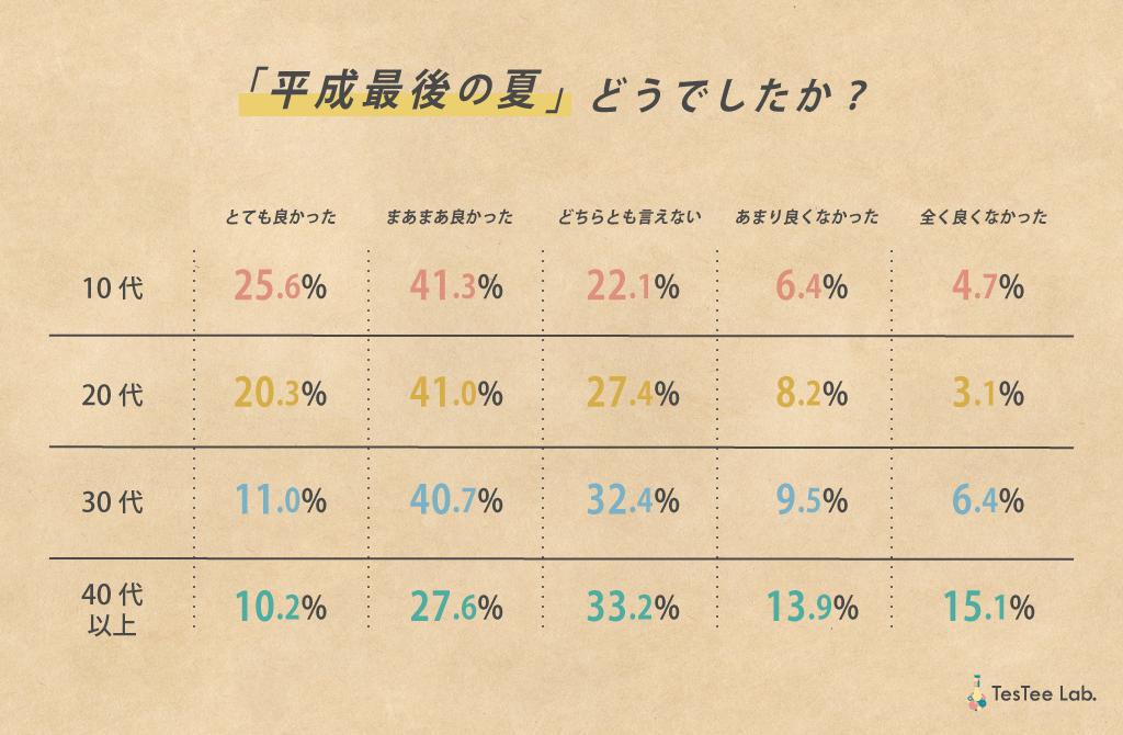 平成最後の夏に関する調査満足度