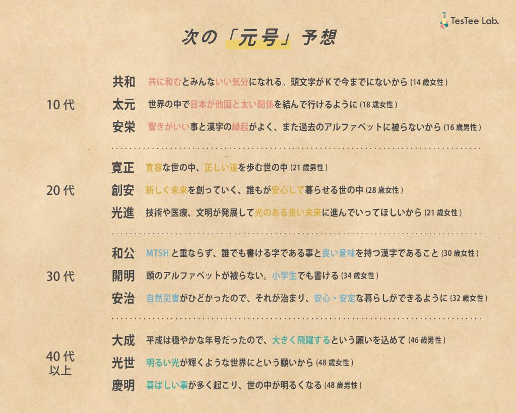 平成最後の夏に関する調査新元号予想