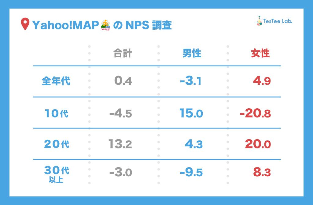 Yahoo!MAPNPS調査性年代別