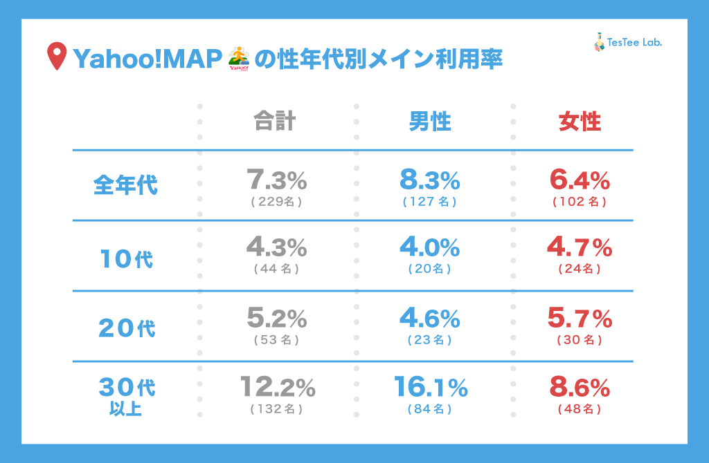 Yahoo!MAPメイン利用率調査性年代別
