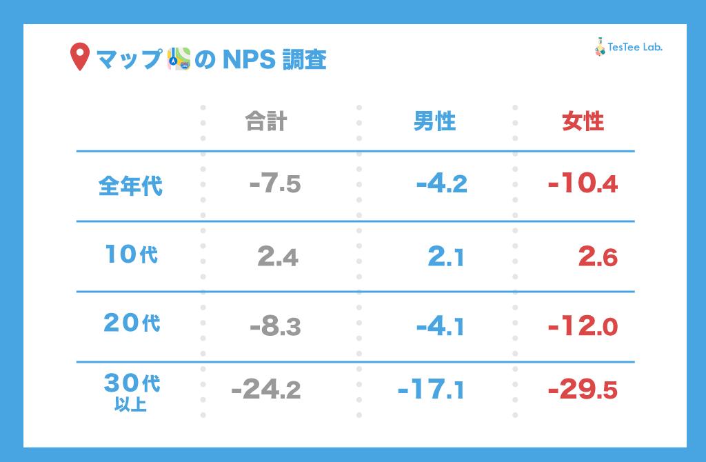 Appe純正マップメイン利用者NPS調査性年代別