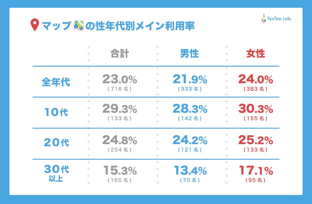 Appe純正マップメイン利用率調査性年代別