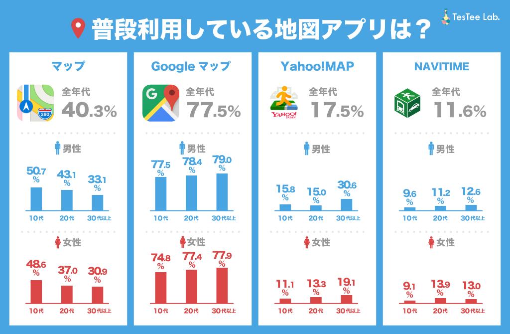 利用地図アプリ種類調査性年代別