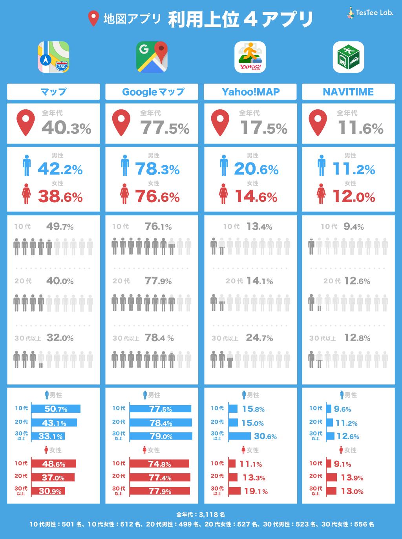 地図アプリ利用率上位4アプリ利用率調査性年代別