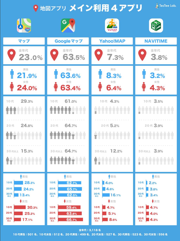 地図アプリ利用率上位4アプリメイン利用率調査性年代別