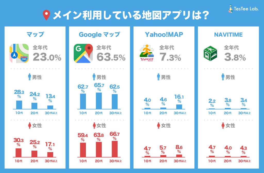 メイン利用地図アプリ種類調査性年代別