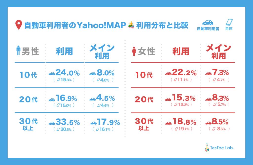 自動車利用者Yahoo!MAPメイン利用率調査性年代別