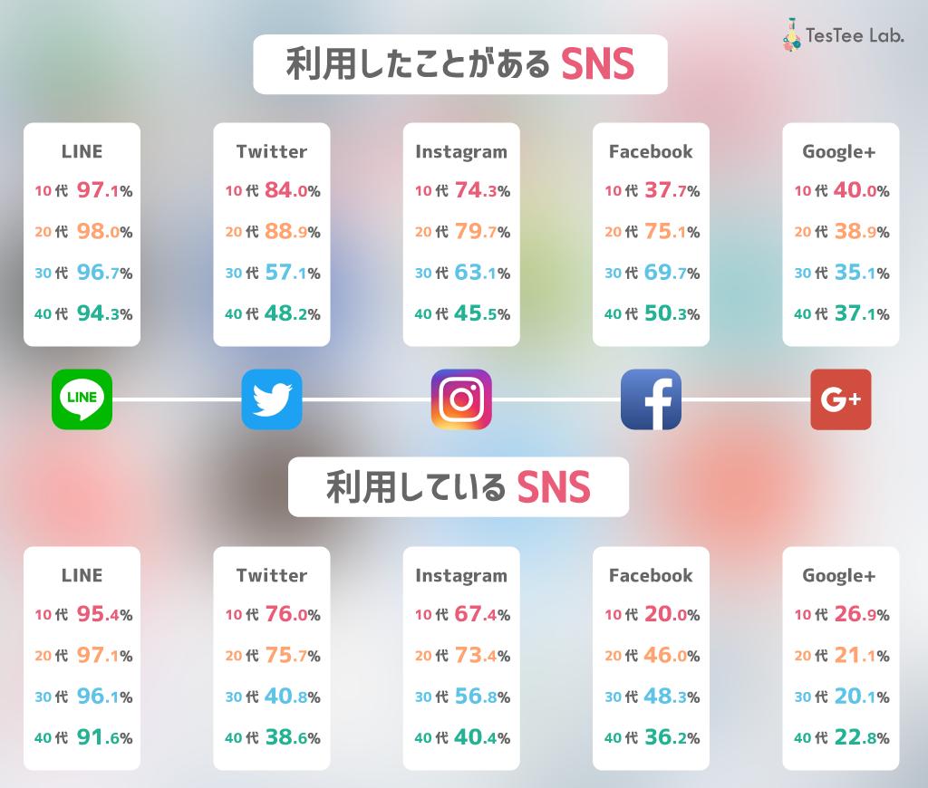 歴代SNSに関する調査対象SNSアプリLINE.Twitter.Instagram.Facebook.Google+
