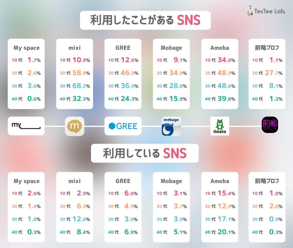 歴代SNSに関する調査対象SNSアプリmyspace.mixi.gree.ameba.前略