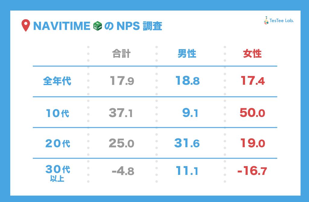 NAVITIMEメイン利用者NPS調査性年代別