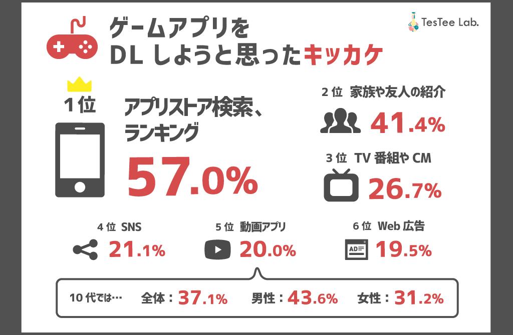 ゲームアプリ調査DLキッカケ流入元2018