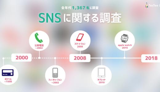 【全年代対象】SNS利用に関する調査