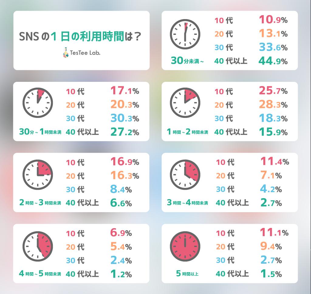 SNS調査SNS利用に関する調査利用時間
