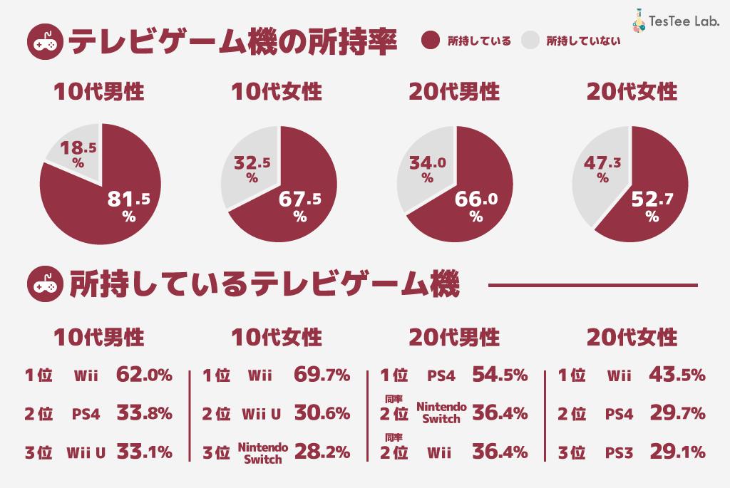 テレビゲーム機所持率