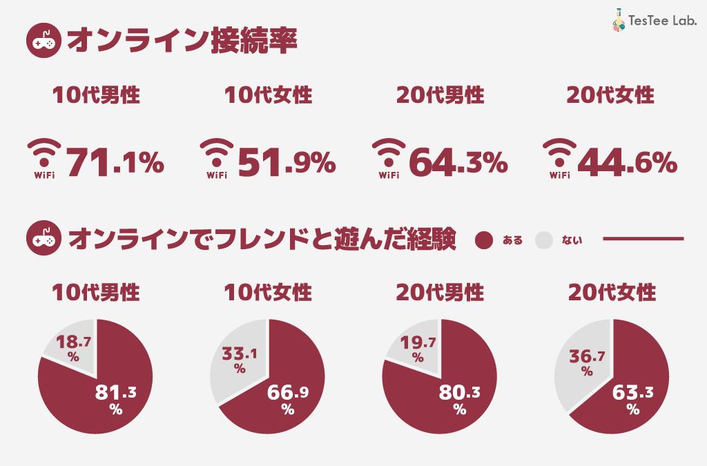 テレビゲーム機オンライン接続率