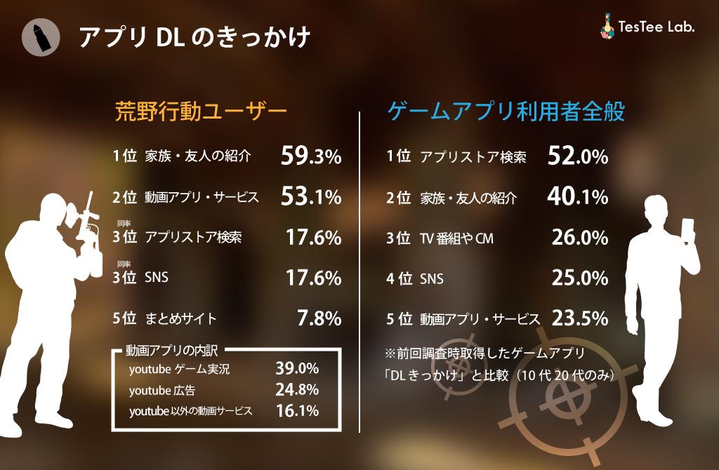 荒野行動調査DL契機流入元一般ゲームアプリプレイヤー比較