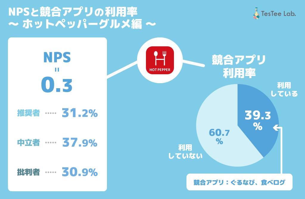 ホットペッパーグルメNPS 競合アプリ利用率