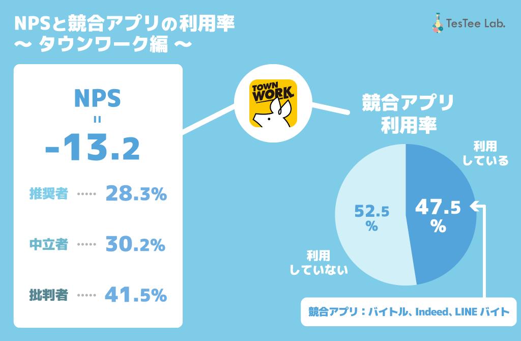 タウンワークNPS 競合アプリ利用率