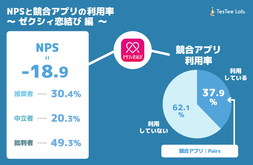 ゼクシィ恋結び 競合アプリ利用率