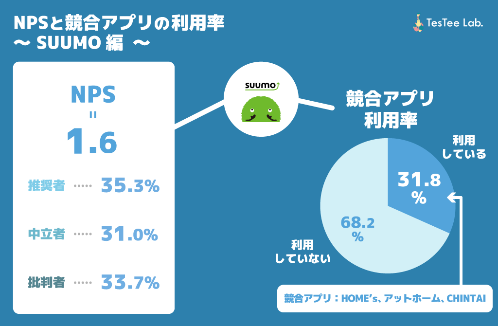SUUMONPS 競合アプリ利用率
