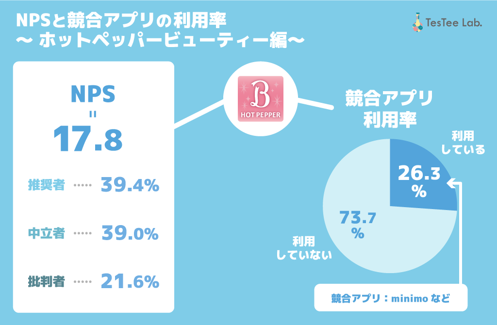 ホットペッパービューティーNPS 競合アプリ利用率