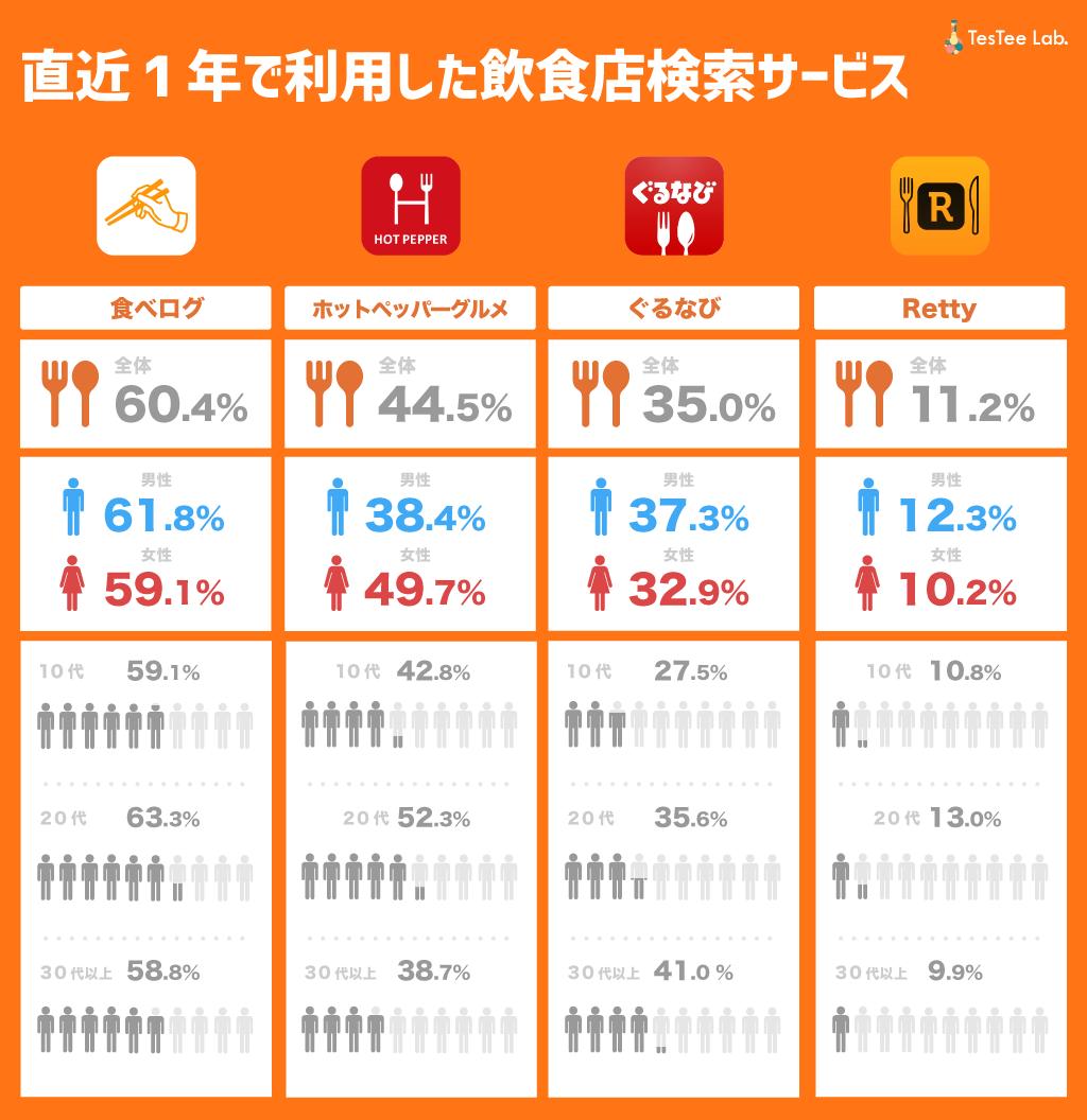 飲食店検索サービス直近1年以内利用経験比較