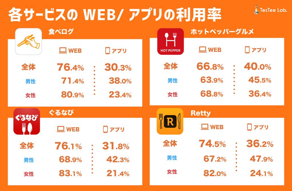 飲食店検索サービス別WEB/アプリ利用率