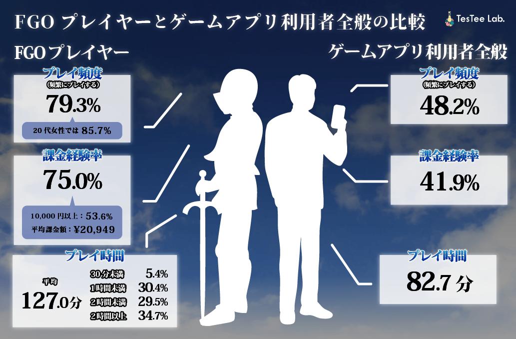 FGOプレイヤーとゲームアプリ利用者全般の比較