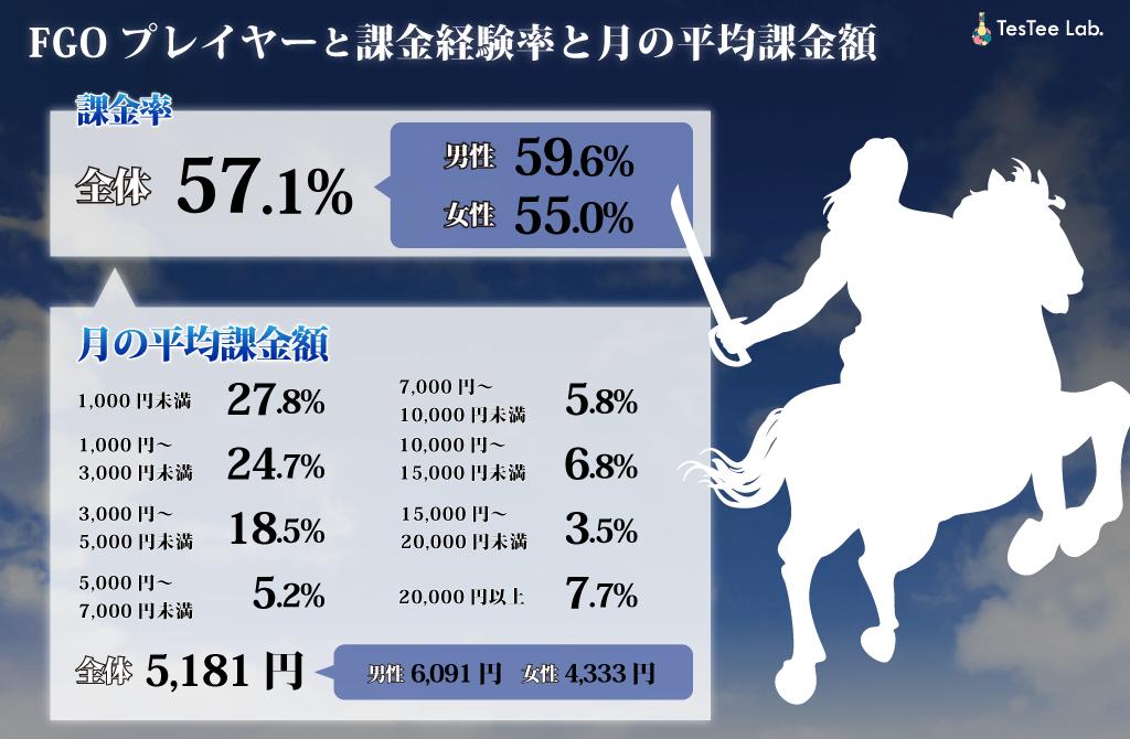 FGOプレイヤーの課金経験率と月の平均課額