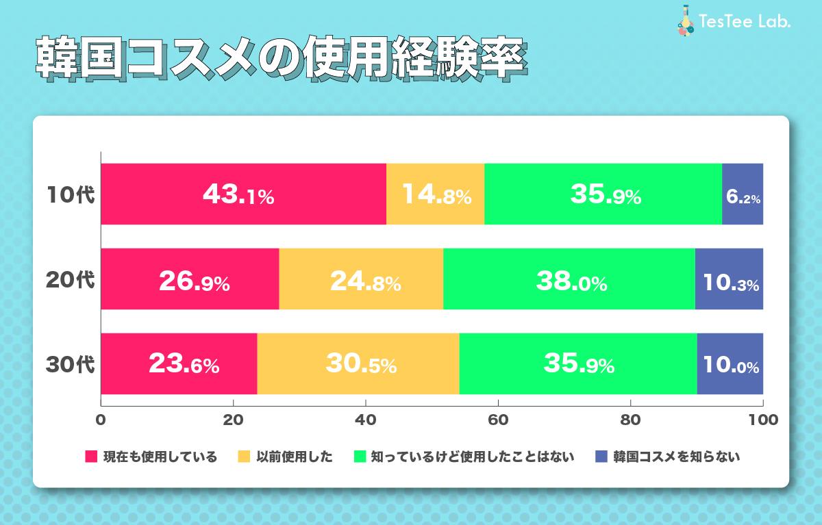 韓国コスメの使用経験率