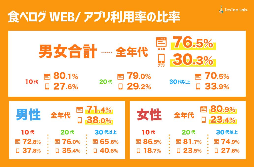 食べログWEBアプリ利用率比較