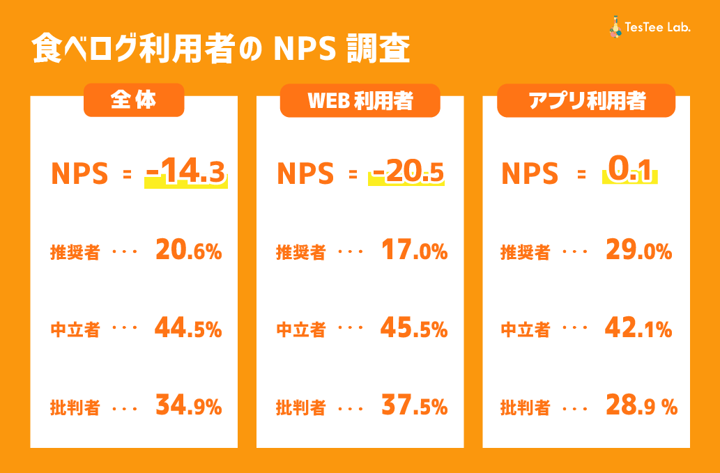 食べログ利用者NPS調査