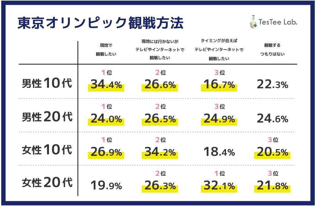 東京オリンピック観戦方法 観戦率