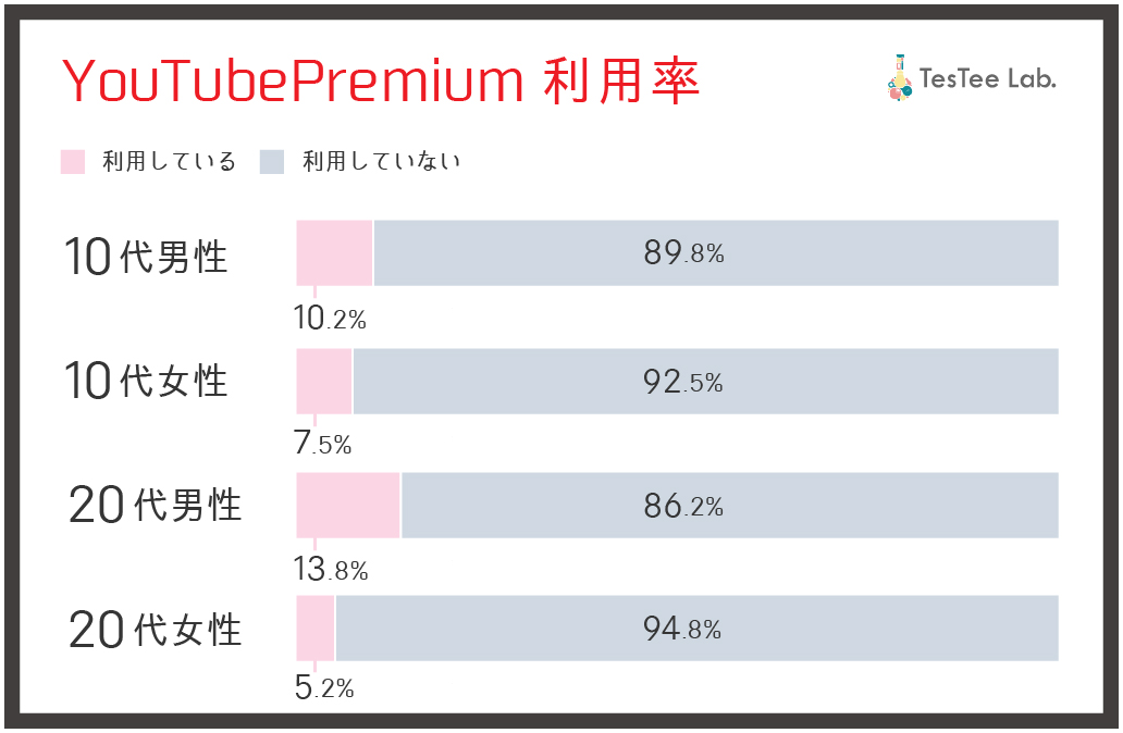 10代20代YouTubePremium利用率