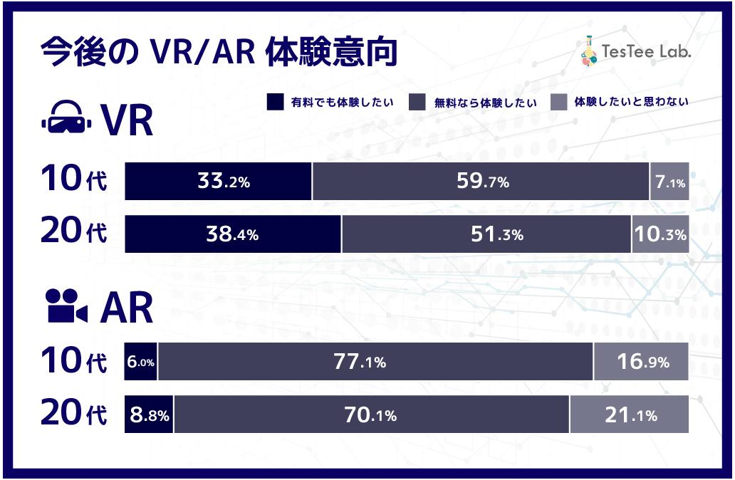 10代20代VR/AR体験意向度調査2019年
